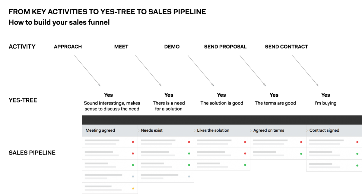 Pipedrive käyttöönotto, pohjana myyntiprosessi
